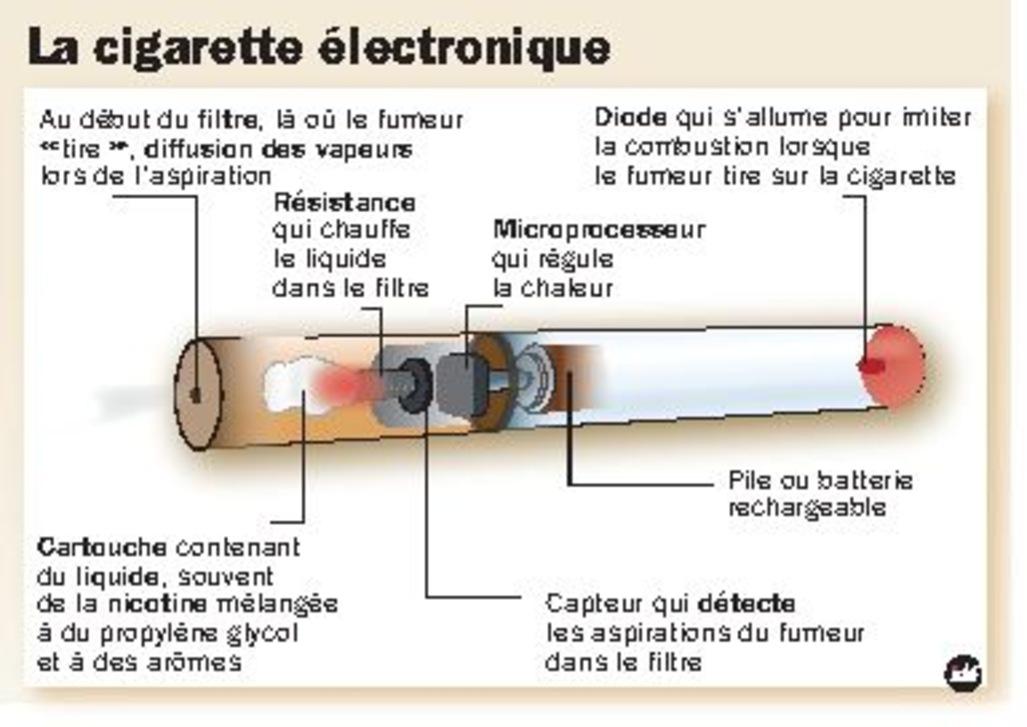 la popularité grandissante de la cigarette électronique