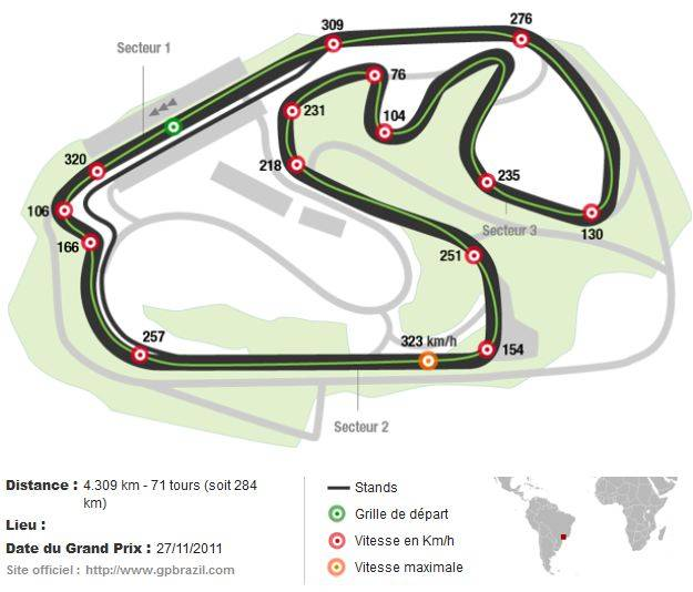 Circuit Interlagos - GP Formule 1 du Brésil
