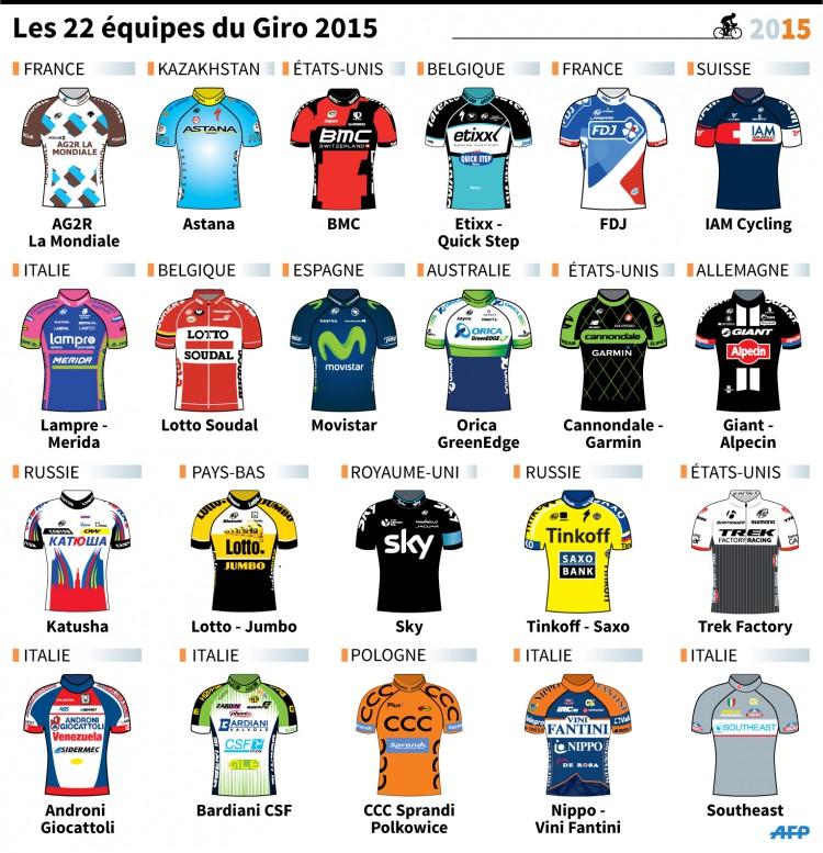 Les maillots des équipes du GIRO 2015